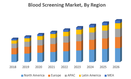 Blood Screening Market 1 png