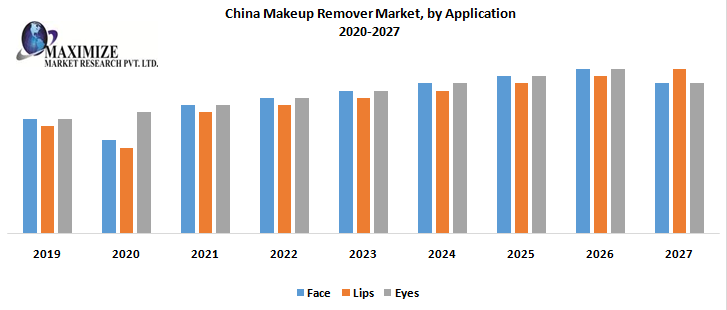 China Makeup Remover Market by Application png