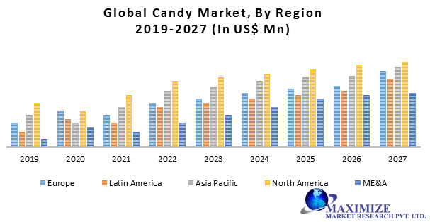Global Candy Market png