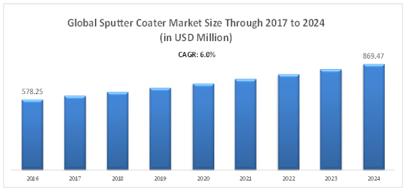 Global Sputter Coater Market png