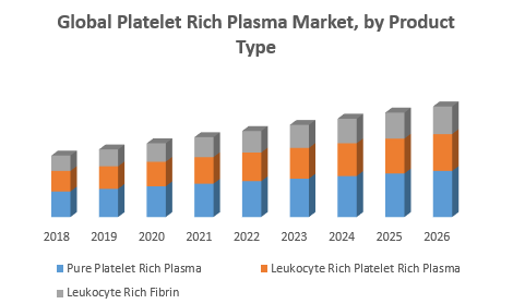 Global Platelet Rich Plasma Market 1 jpg