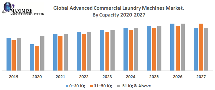 Global Advanced Commercial Laundry Machines Market By Capacity png