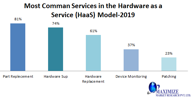 Global Hardware as a Service Market png
