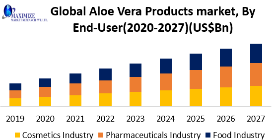 Global Aloe Vera Products Market png