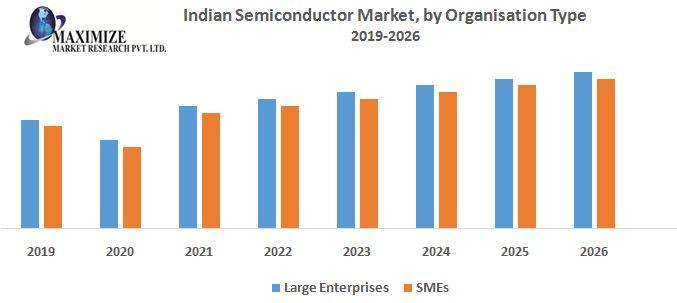 Indian Semiconductor Market by Organisation Type jpg
