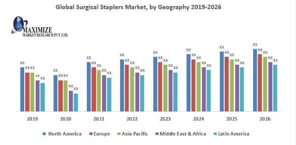 Global Surgical Staplers Market PNG