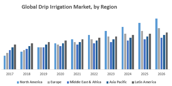 Global Drip Irrigation Market by Region png