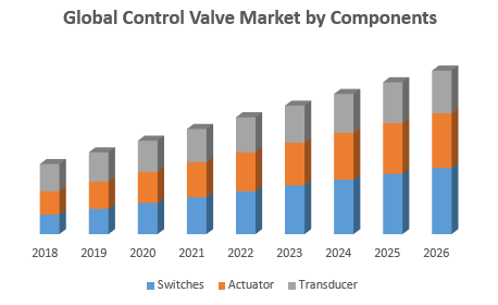 Global Control Valve Market by Components png