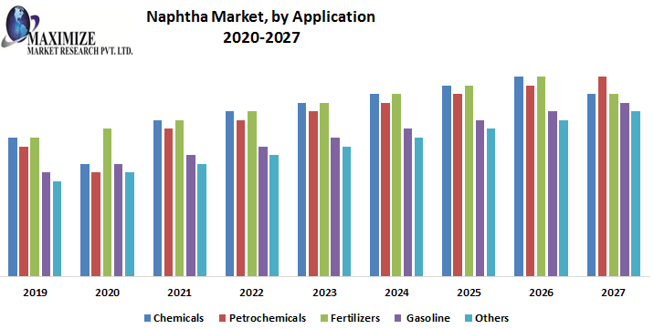 Naphtha Market by Application png