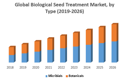 Global Biological Seed Treatment Market by Type png