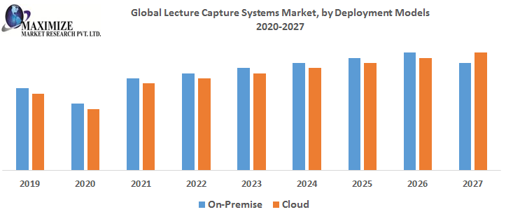 Global Lecture Capture Systems Market by Deployment Models 1 png