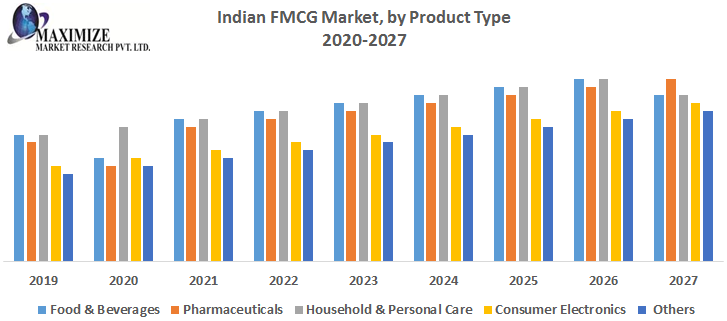 Indian FMCG Market by Product Type png