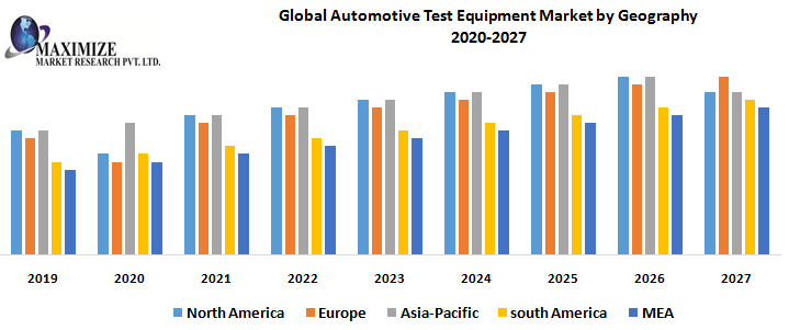Global Automotive Test Equipment Market by Geography png