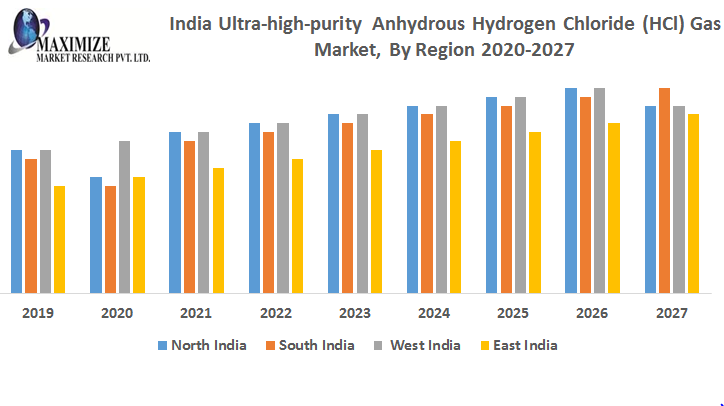 India Ultra high purity Anhydrous Hydrogen Chloride HCl Gas Market By Region png