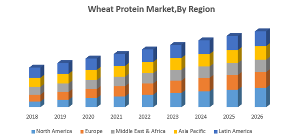 Wheat Protein MarketBy Region png