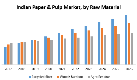 Indian Paper Pulp Market 1 png