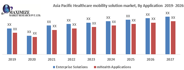 Asia Pacific Healthcare Mobility Solution Market png