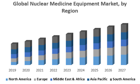 Nuclear Medicine Equipment Market by Region png