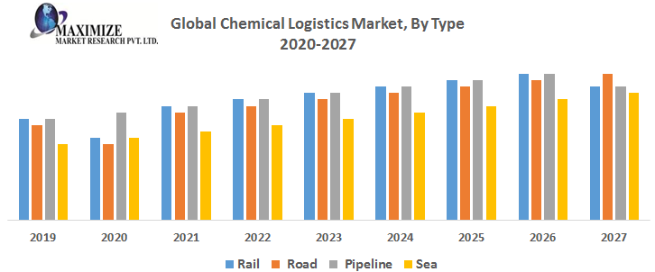 Global Chemical Logistics Market By Type png