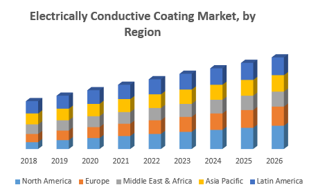 Electrically Conductive Coating Market by Region png