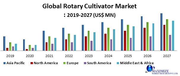Global Rotary Cultivator Market PNG