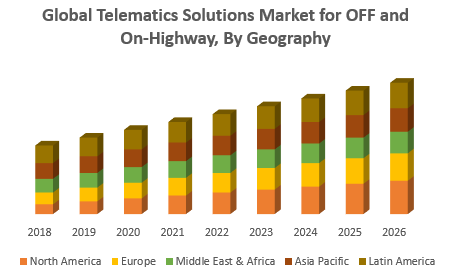 Global Telematics Solutions Market for OFF and On Highway By Geography png