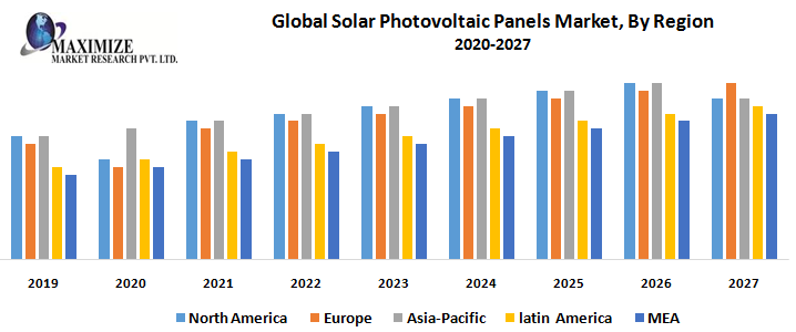 Global Solar Photovoltaic Panels Market By Region png