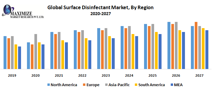 Global Surface Disinfectant Market By Region png