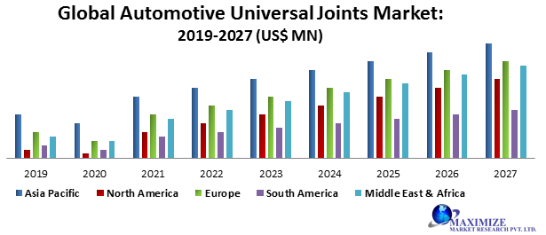 Global Automotive Universal Joints Market PNG