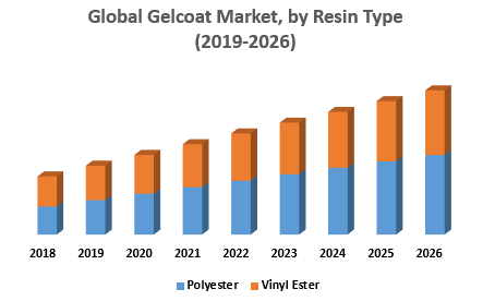 Global Gelcoat Market by Resin Type png