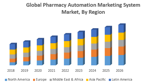 Global Pharmacy Automation Marketing System Market By Region jpg