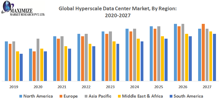 Global Hyperscale Data Center Market By Region png