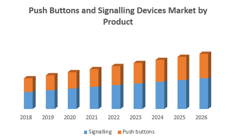 Push Buttons and Signalling Devices Market png
