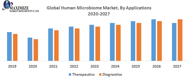 Global Human Microbiome Market By Applications 1 png