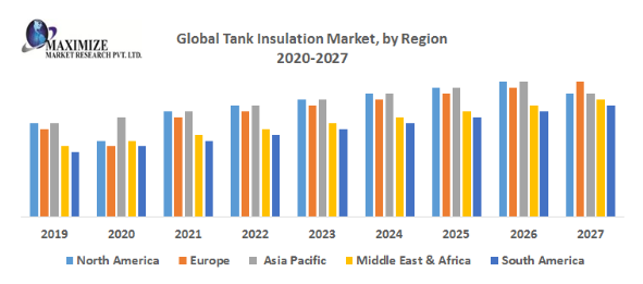 Global Tank Insulation Market PNG