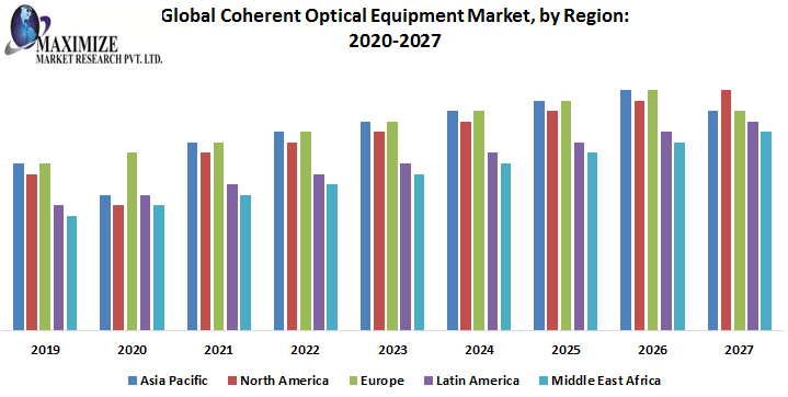 Global Coherent Optical Equipment Market by Region png