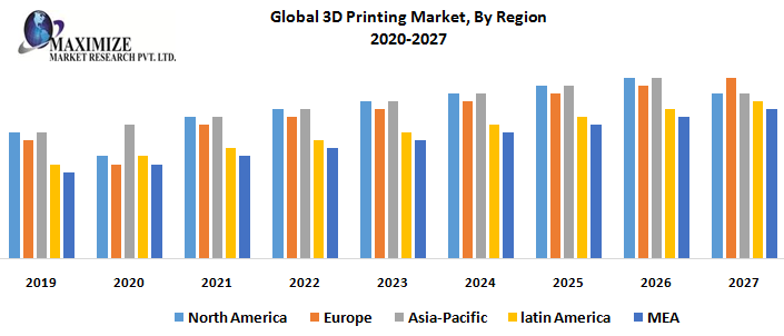 Global 3D Printing Market By Region png