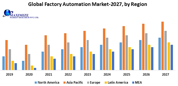 Global Factory Automation Market png