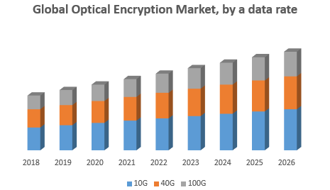 Global optical encryption market png