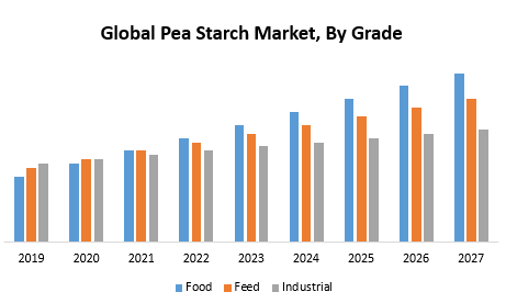 Global Pea Starch Market png