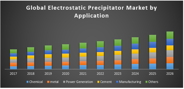 Global Electrostatic Precipitator Market jpg