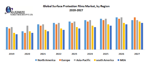 Global Surface Protection Films Market PNG
