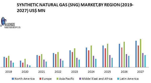 Synthetic Natural Gas  SNG  Market PNG