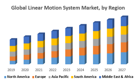 Global Linear Motion System Market by Regionfcbgvbv jpg