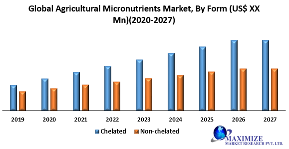 Global Agricultural Micronutrients Market png