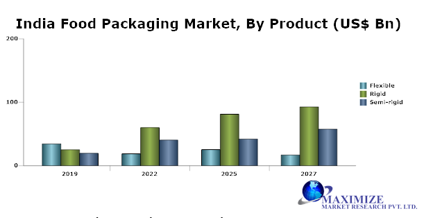 India Food Packaging Market png