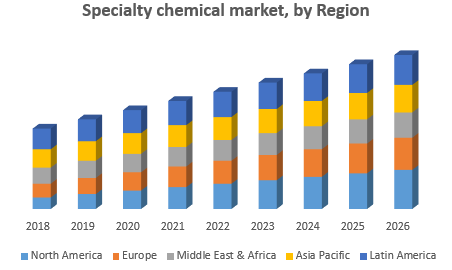 Specialty chemical market by Region png