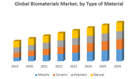 Global Biomaterials Market by Type of Material png