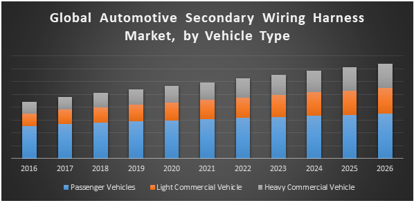 Global Automotive Secondary Wiring Harness Market jpg