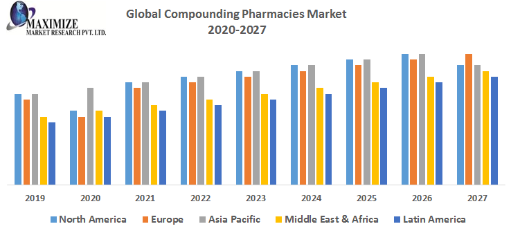 Global Compounding Pharmacies Market png